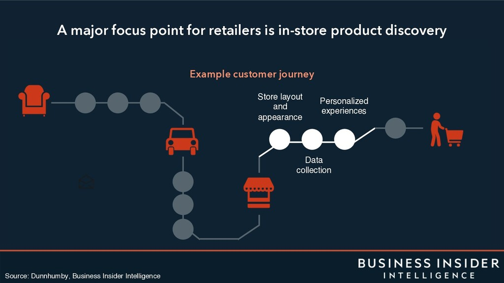 A major focus point for retailers is in-store p...