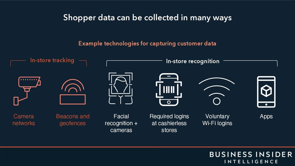 Shopper data can be collected in many ways Exam...
