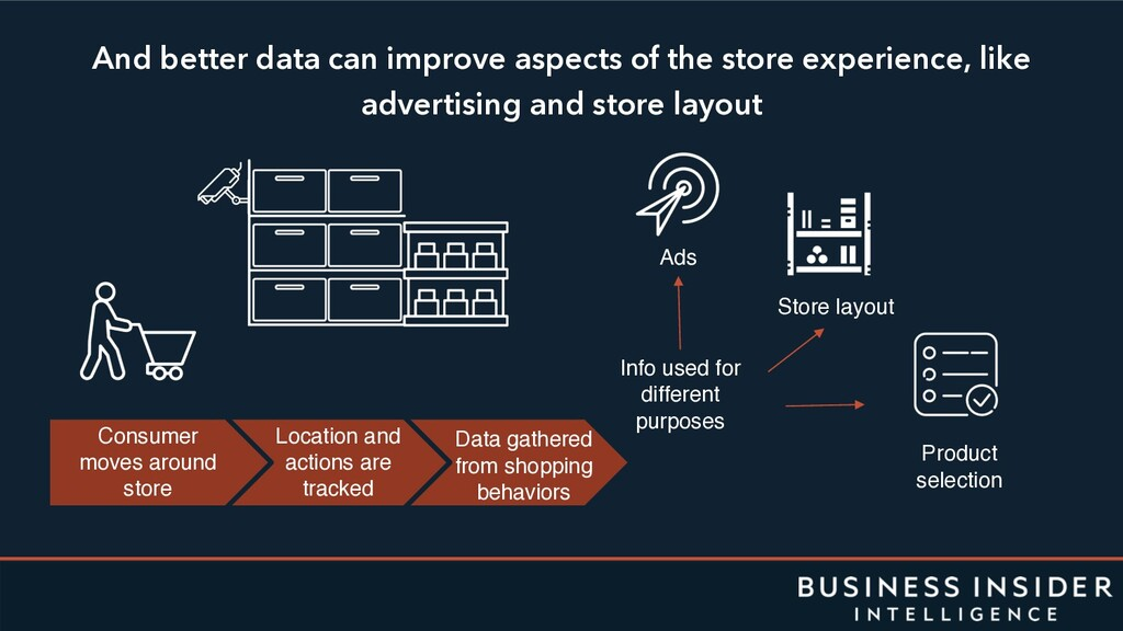 And better data can improve aspects of the stor...