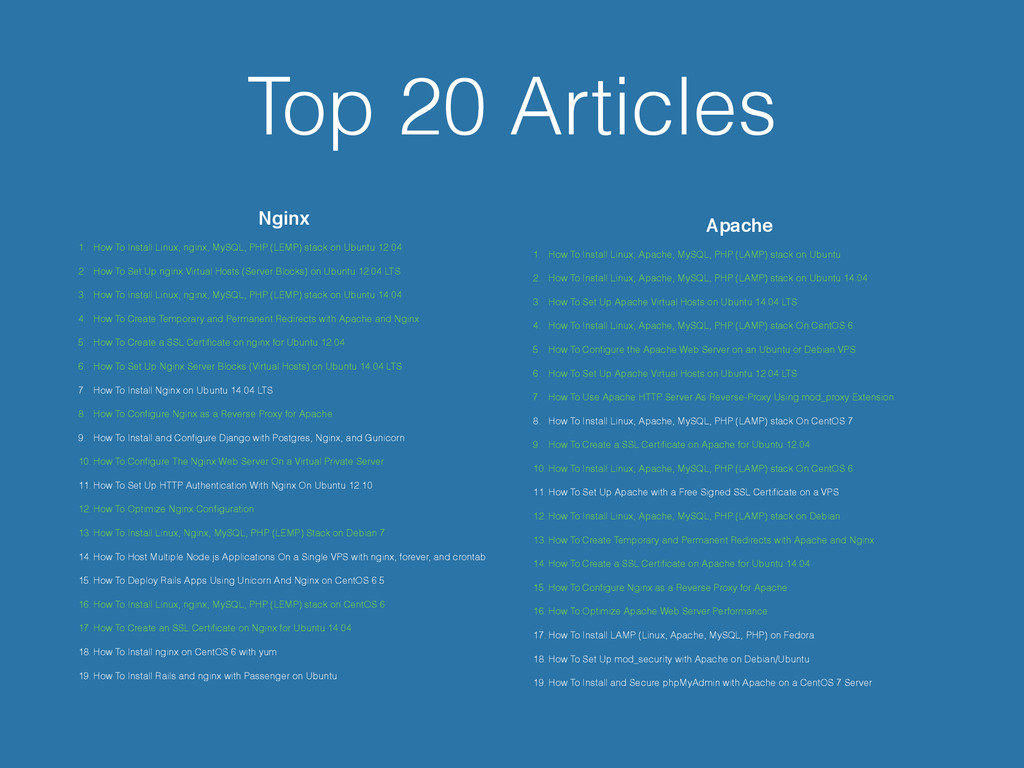 Top 20 Articles Nginx! 1. How To Install Linux,...
