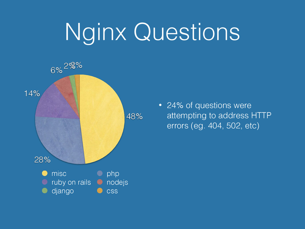 Nginx Questions • 24% of questions were attempt...