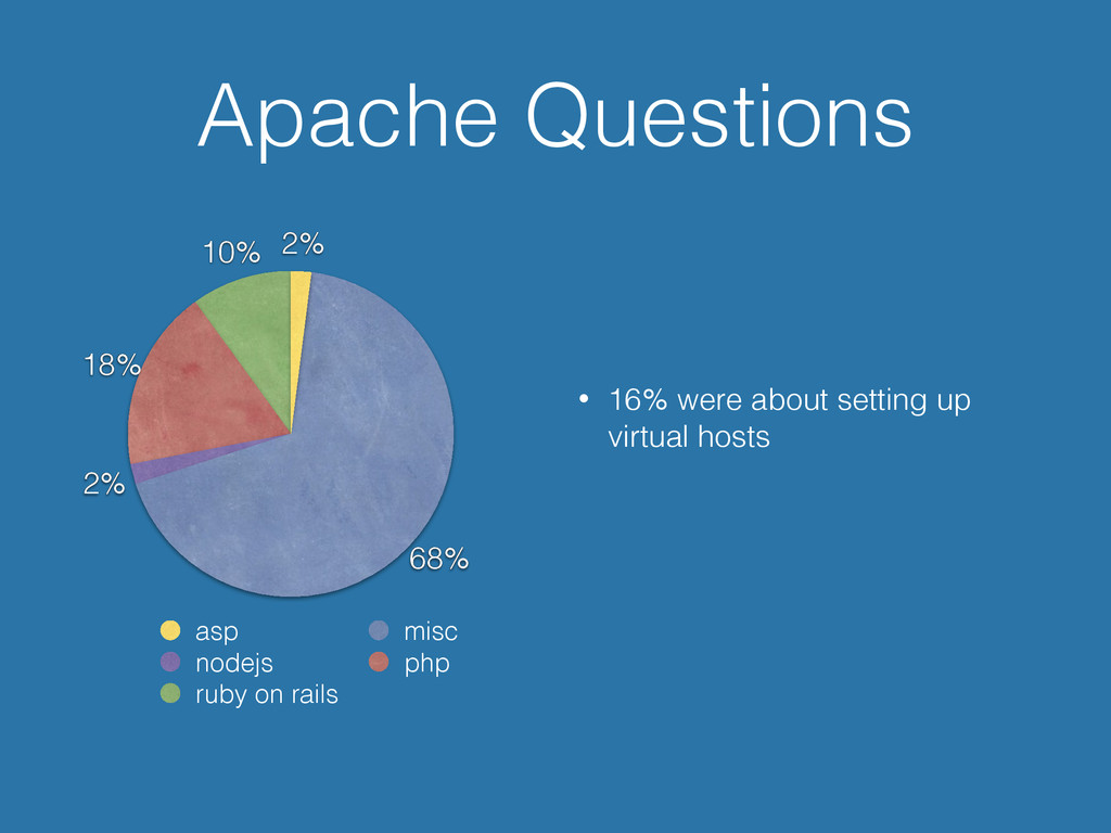 Apache Questions • 16% were about setting up vi...