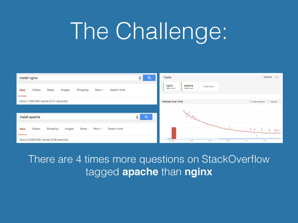 There are 4 times more questions on StackOverflo...