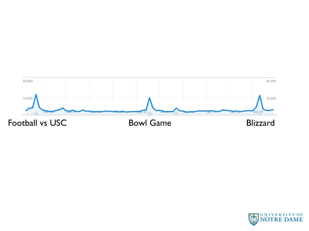 Football vs USC Bowl Game Blizzard