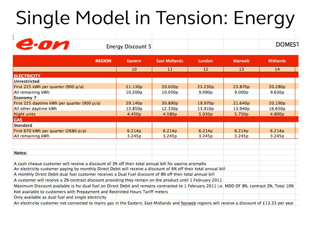 Single Model in Tension: Energy
