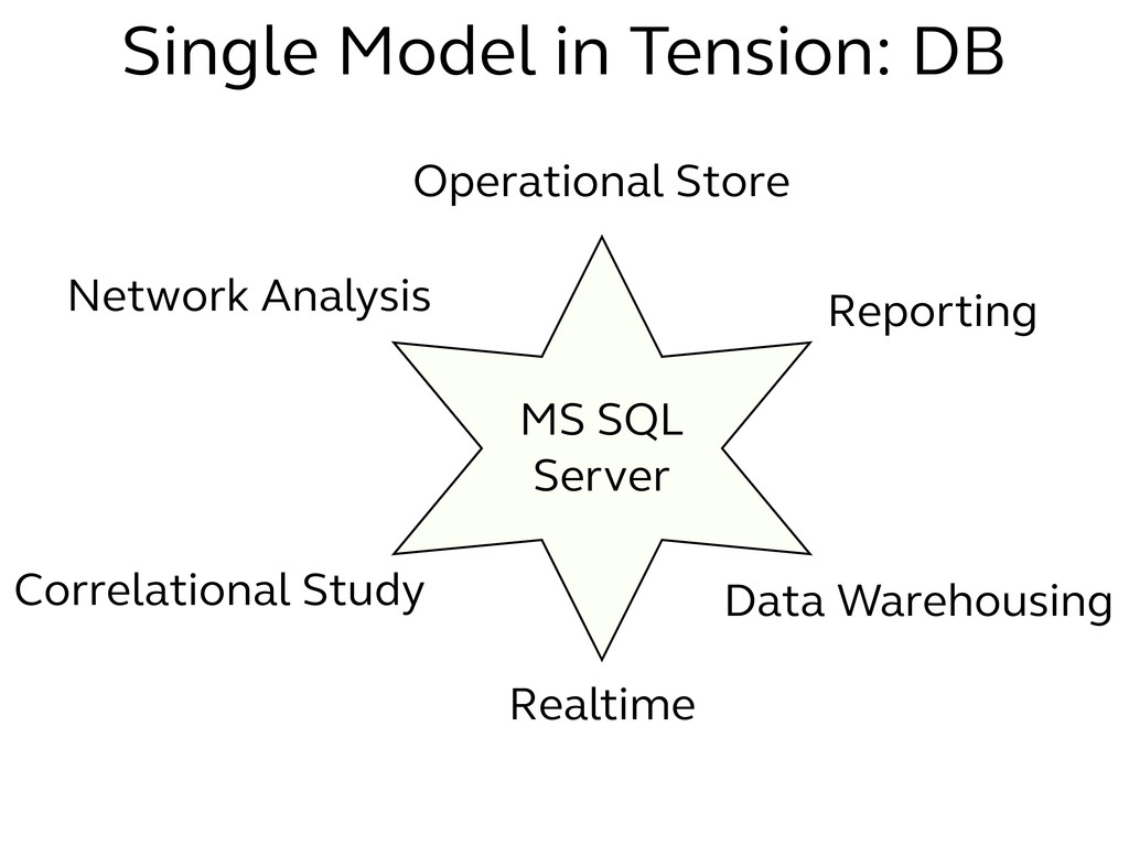 MS SQL Server Operational Store Reporting Data ...