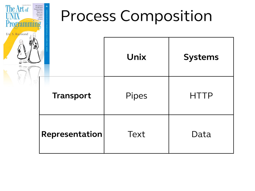 Unix Systems Transport Pipes HTTP Representatio...