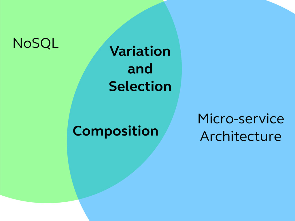 NoSQL Micro-service Architecture Variation and ...