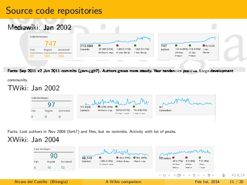 Source code repositories Mediawiki: Jan 2002 Fa...