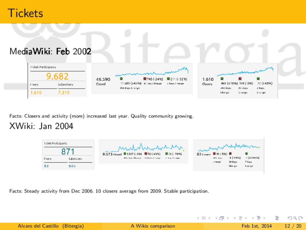 Tickets MediaWiki: Feb 2002 Facts: Closers and ...