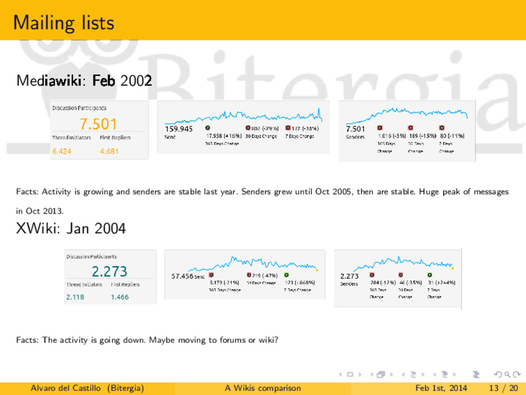 Mailing lists Mediawiki: Feb 2002 Facts: Activi...