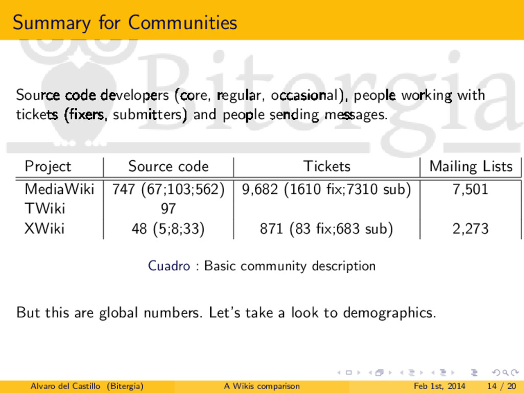 Summary for Communities Source code developers ...