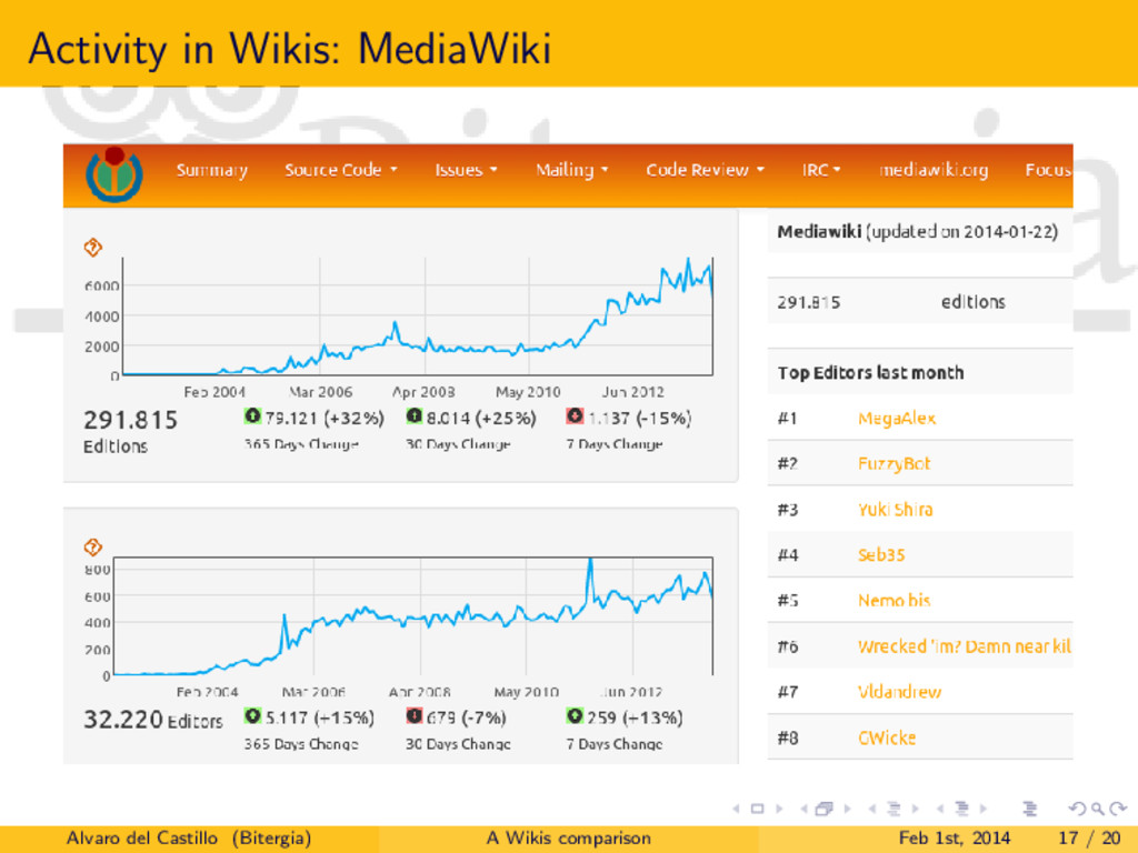 Activity in Wikis: MediaWiki Alvaro del Castill...