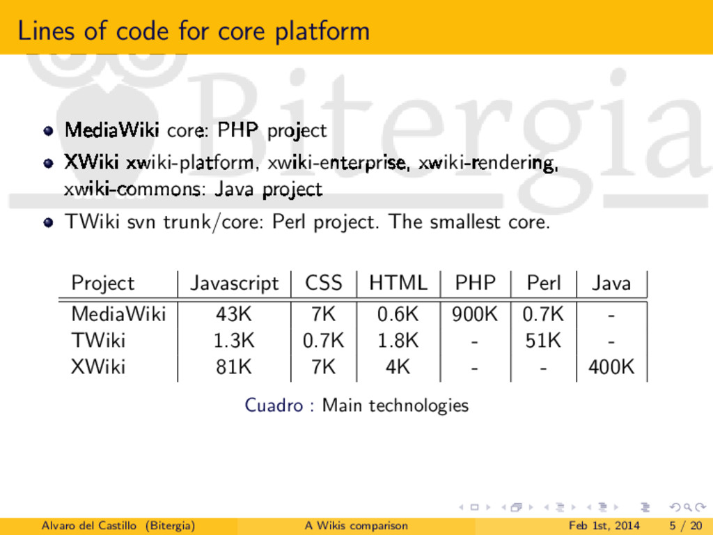 Lines of code for core platform MediaWiki core:...