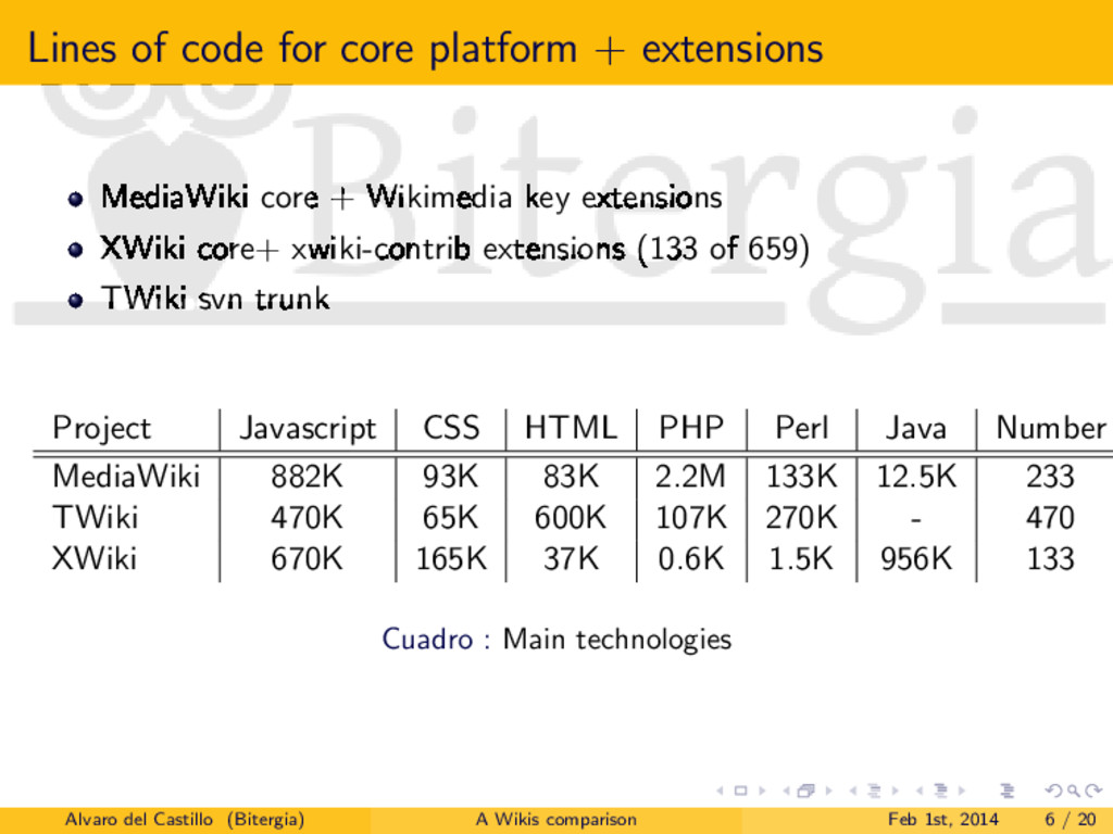 Lines of code for core platform + extensions Me...