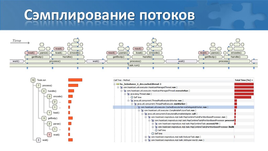 Сэмплирование потоков Task.run() wait() process...