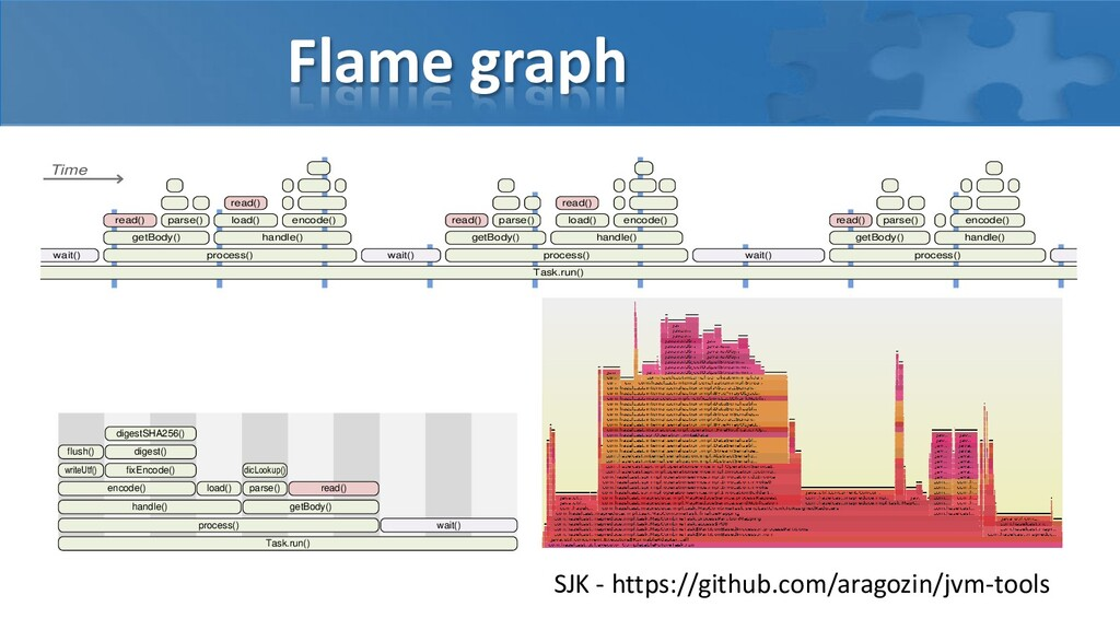 Flame graph Task.run() wait() process() getBody...