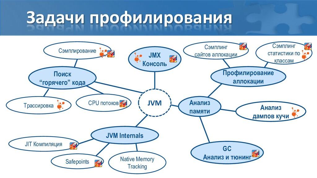 Задачи профилирования Сэмплирование Трассировка...