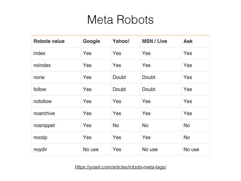 Meta Robots https://yoast.com/articles/robots-m...