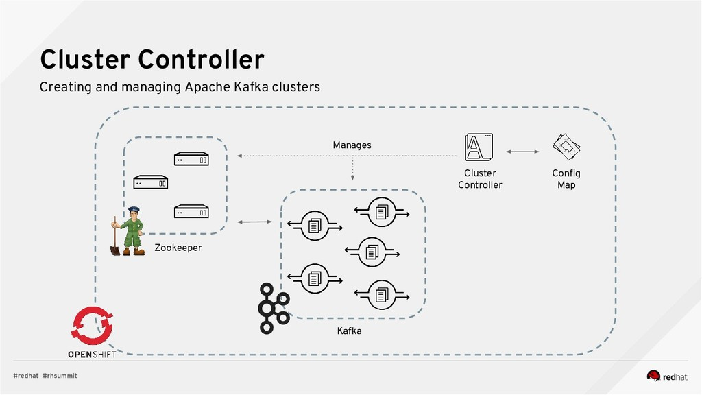 Cluster Controller Creating and managing Apache...