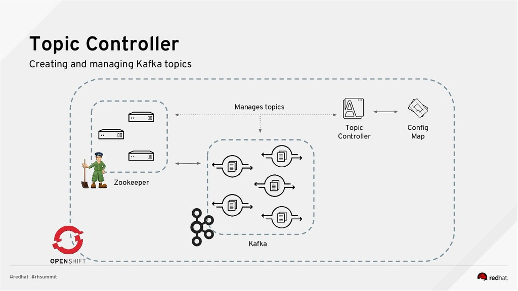Topic Controller Creating and managing Kafka to...