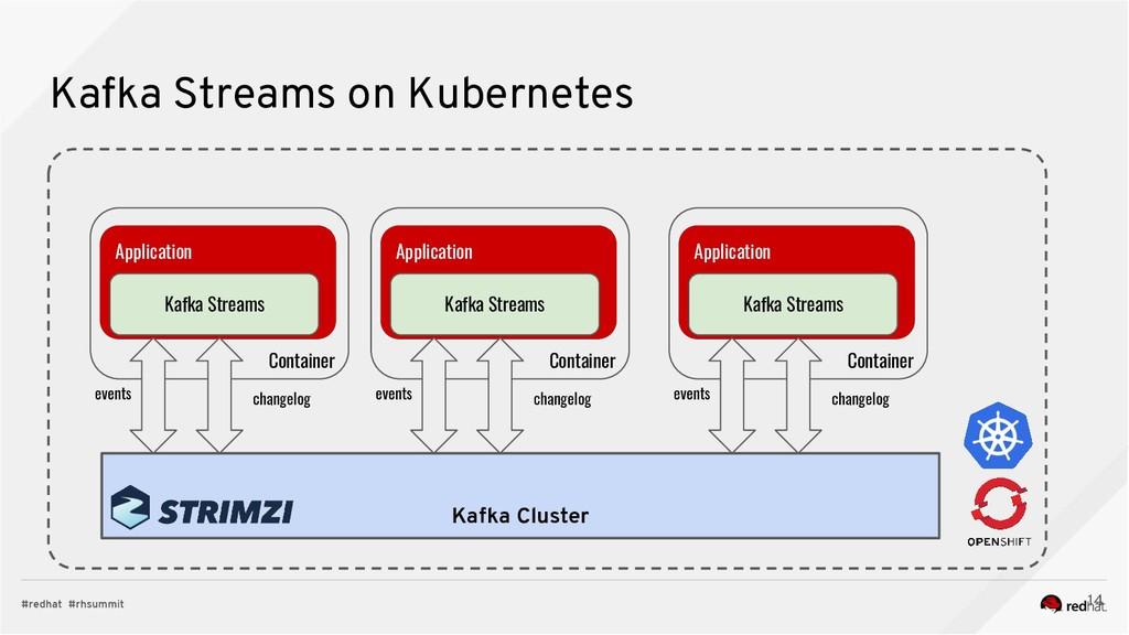 Kafka Streams on Kubernetes 14 Kafka Cluster Ap...