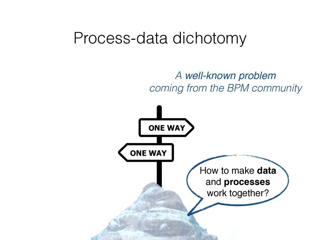 Process-data dichotomy ONE WAY ONE WAY A well-k...