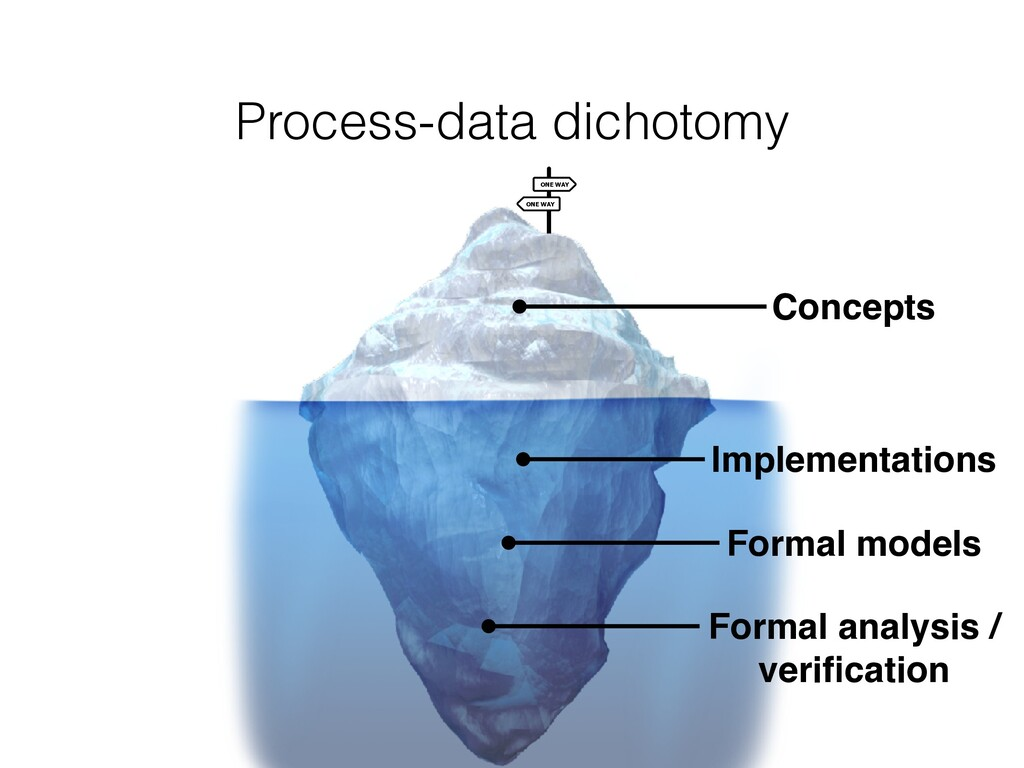 Process-data dichotomy ONE WAY ONE WAY Concepts...