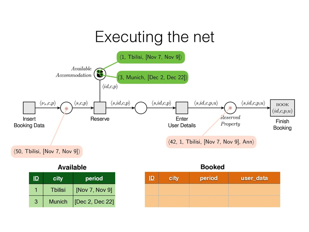 Executing the net Available Accommodation Inser...