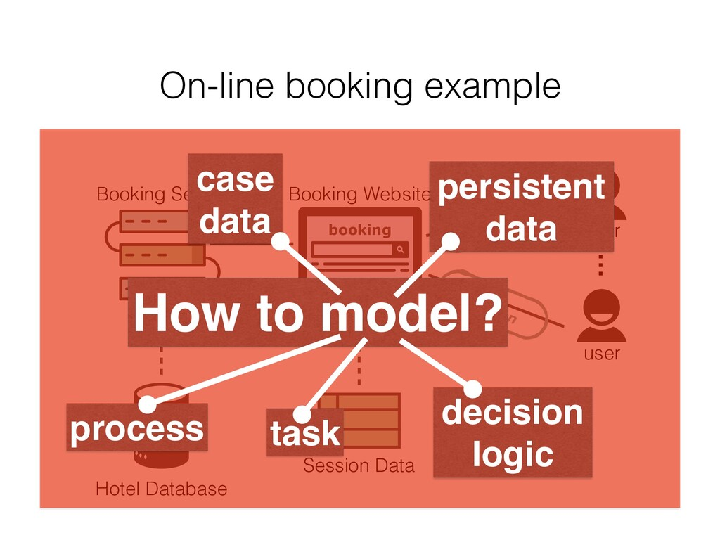 On-line booking example … booking Booking Serve...