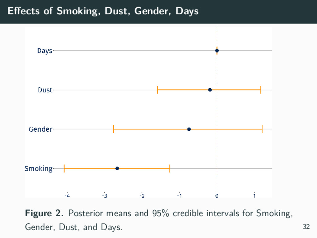 Effects of Smoking, Dust, Gender, Days Figure 2....