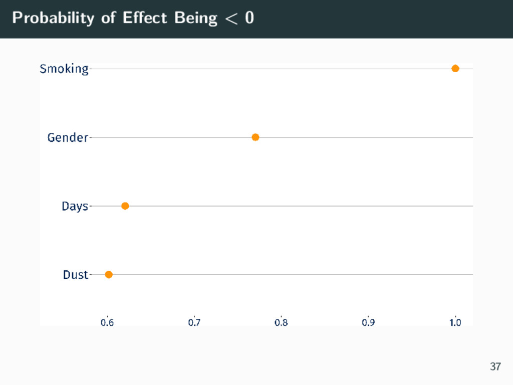 Probability of Effect Being < 0 37