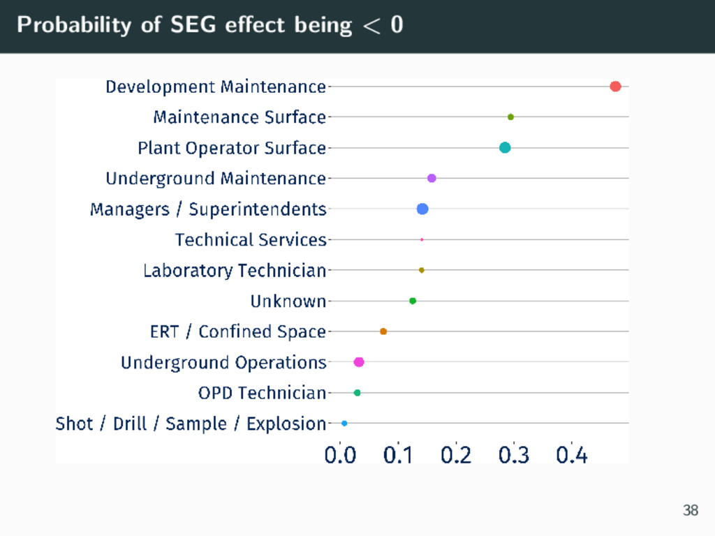 Probability of SEG effect being < 0 38