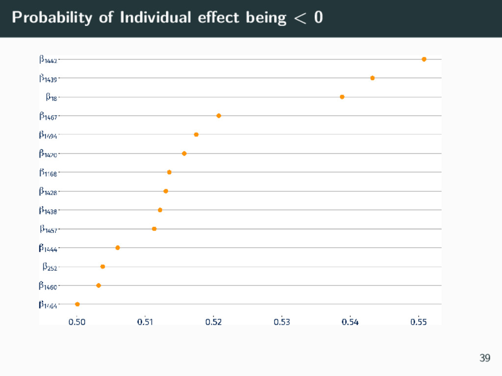 Probability of Individual effect being < 0 39