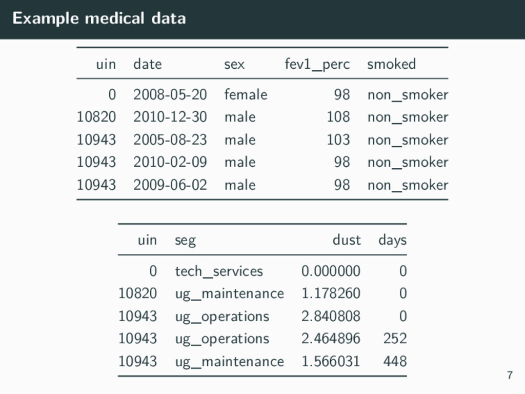Example medical data uin date sex fev1_perc smo...