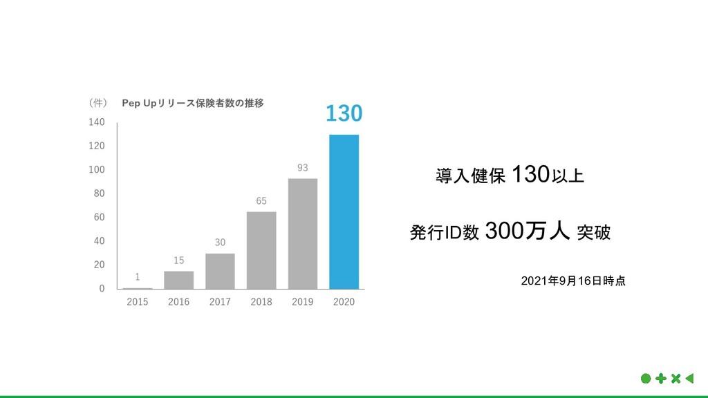 導入健保 130以上 発行ID数 300万人 突破 2021年9月16日時点