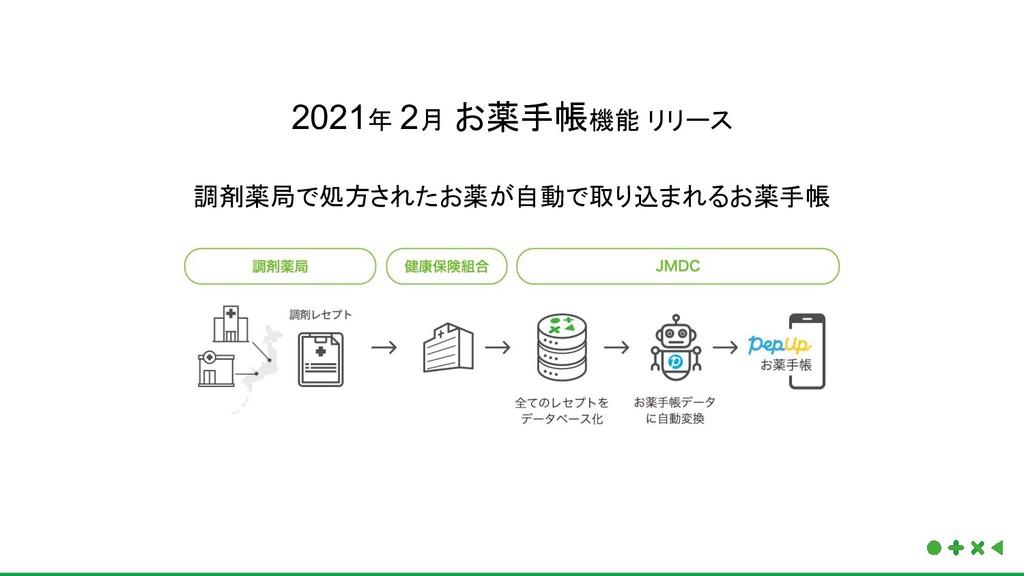 2021年 2月 お薬手帳機能 リリース 調剤薬局で処方されたお薬が自動で取り込まれるお薬手帳