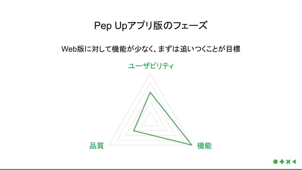 Pep Upアプリ版のフェーズ Web版に対して機能が少なく、まずは追いつくことが目標 機能 ...