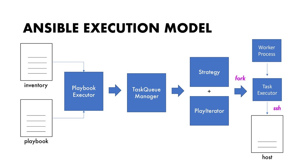 ANSIBLE EXECUTION MODEL inventory playbook Play...