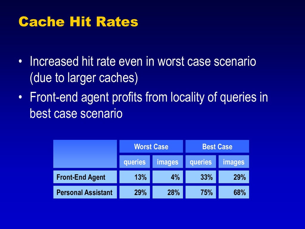 Cache Hit Rates • Increased hit rate even in wo...