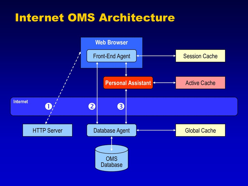 Internet OMS Architecture Front-End Agent Perso...