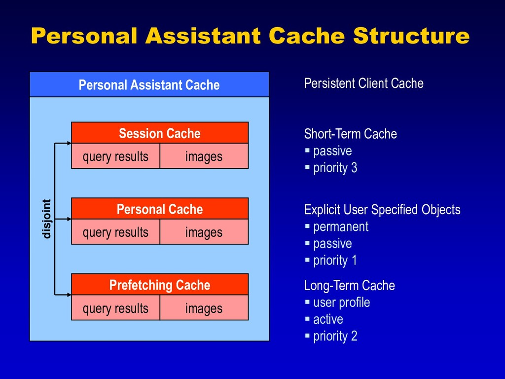 Personal Assistant Cache Structure Personal Ass...