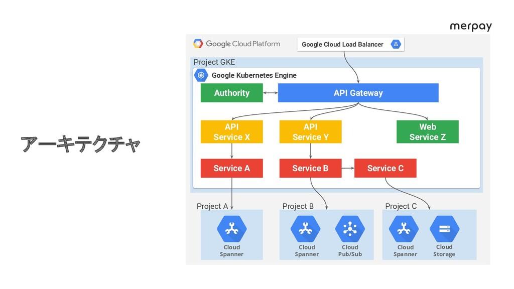 アーキテクチャ API Gateway Authority API Service X API...