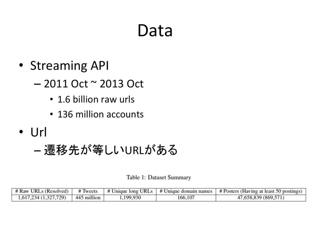 Data • Streaming API –2011 Oct ~ 2013 Oct • ...