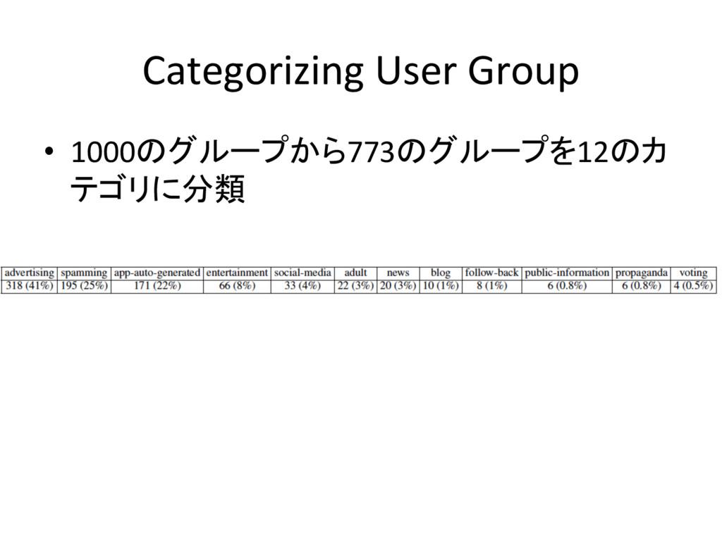 Categorizing User Group • 1000のグループから773のグループを...
