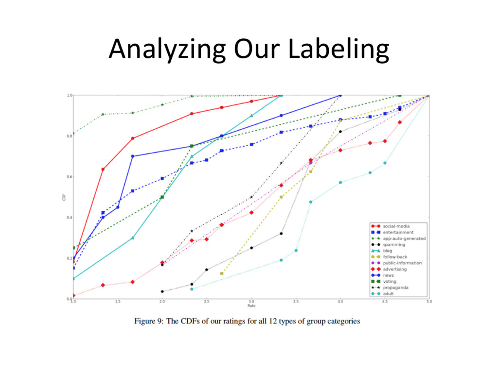 Analyzing Our Labeling