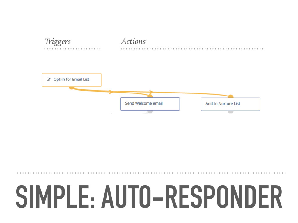 SIMPLE: AUTO-RESPONDER Triggers Actions