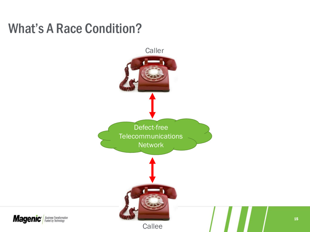 15 Callee What's A Race Condition? Defect-free ...