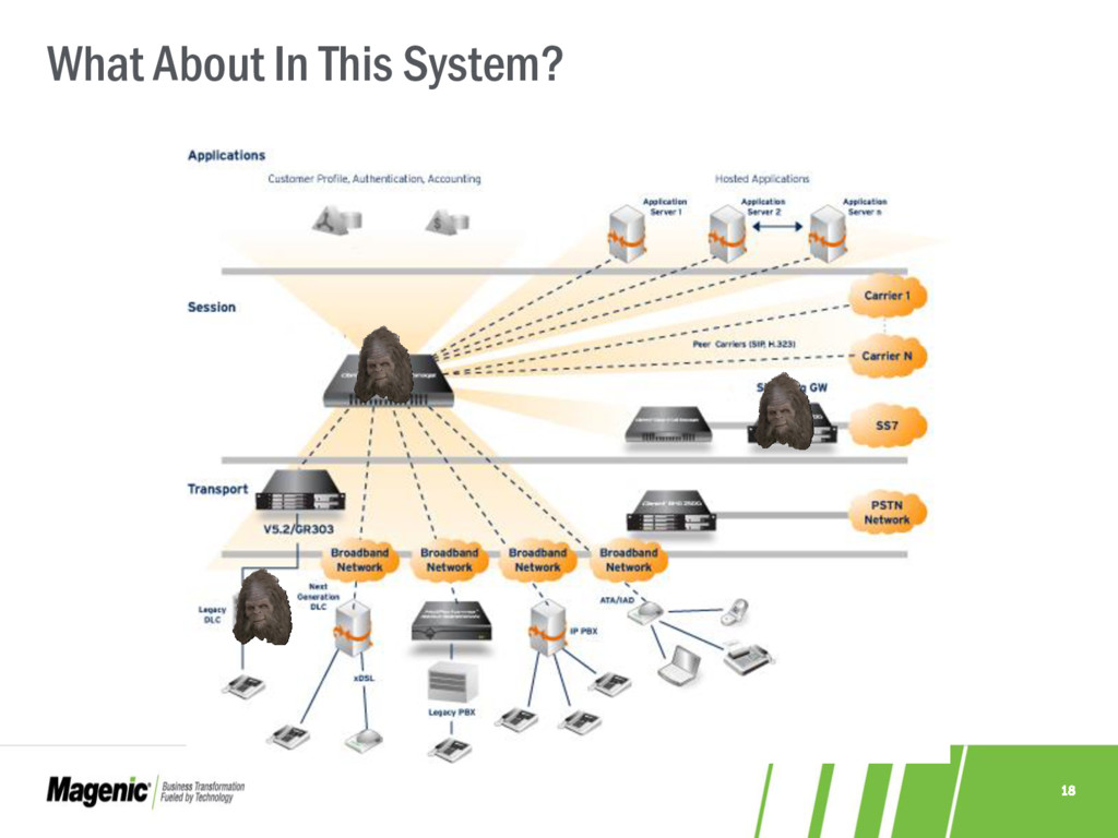 18 What About In This System?