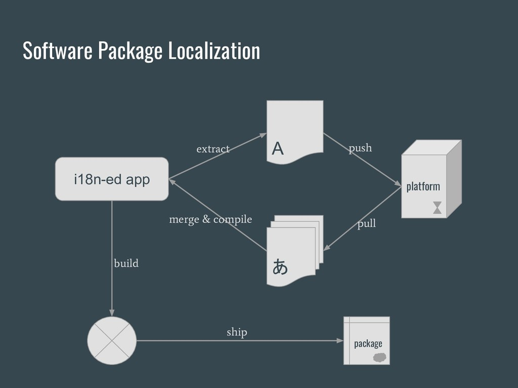 Software Package Localization i18n-ed app あ A p...